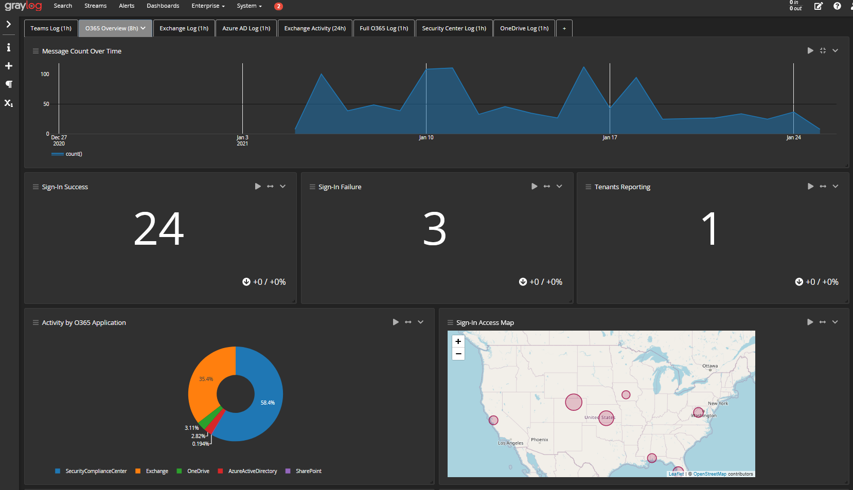 Graylog-log-management-software-3-2